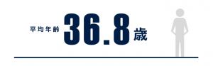 じげんのマネージャー以上の平均年齢(2020年1月時点)