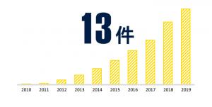 じげんのM&A実績数(2020年1月時点)